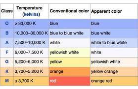 Star Classification 2