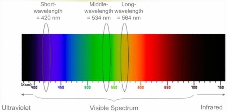 led_color_spectrum